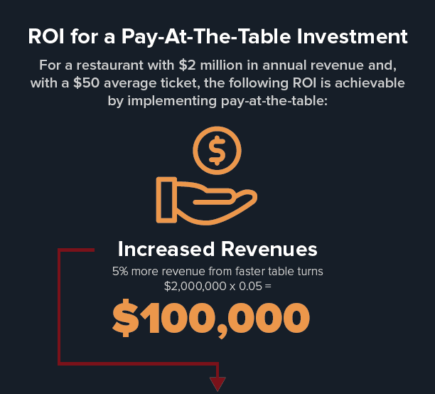 ROI for Pay-At-The-Table