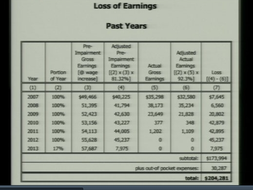 D12 loss 204k up until feb 2013 economist