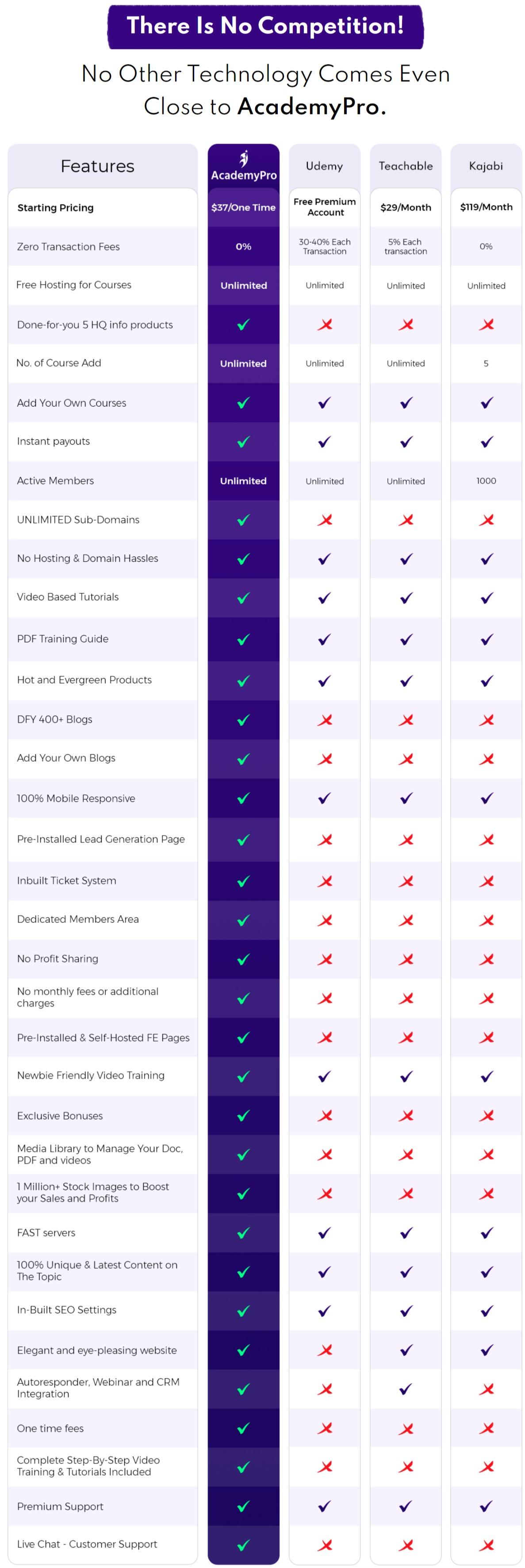 AcademyPro 2.0 comparison