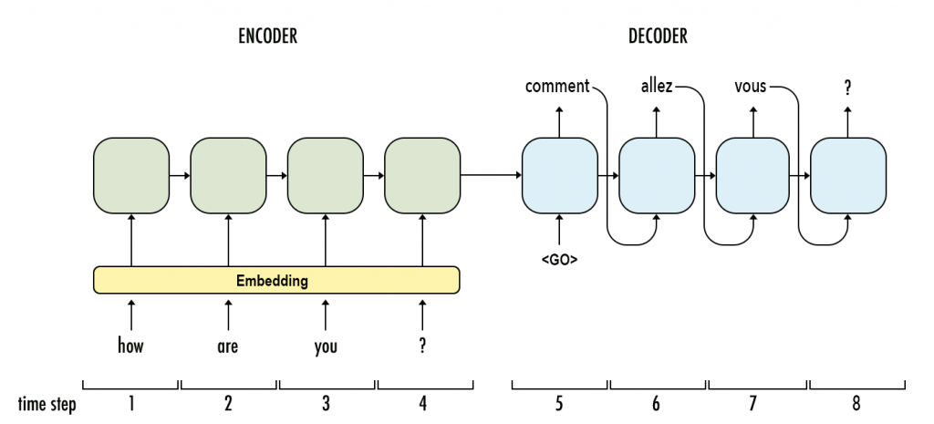 The classical encoder-decoder architecture