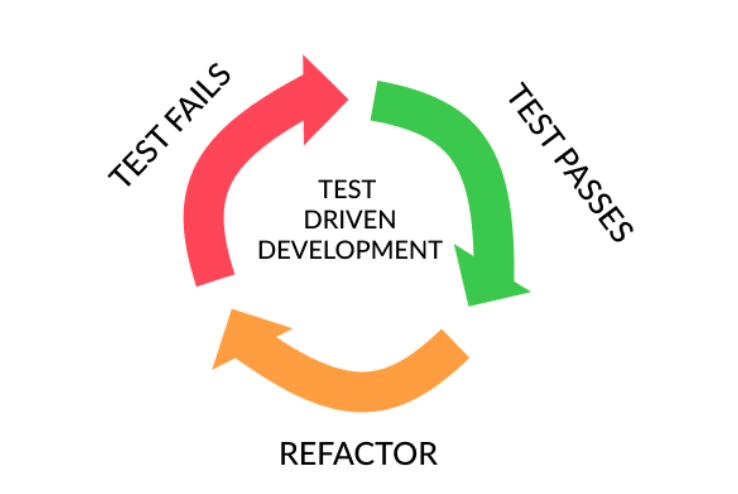 the tdd lifecycle