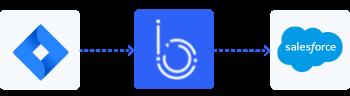 automatisation Jira-Salesforce