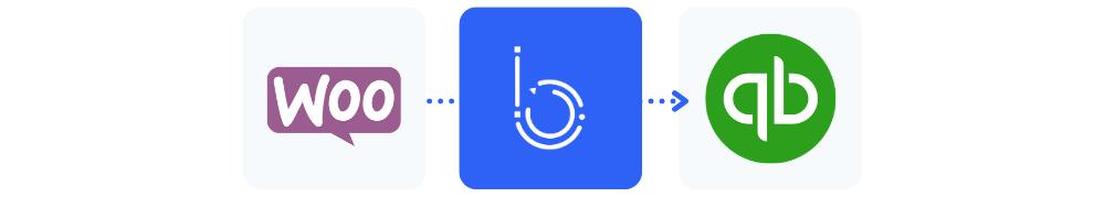 automatisation WooCommerce Quickbooks