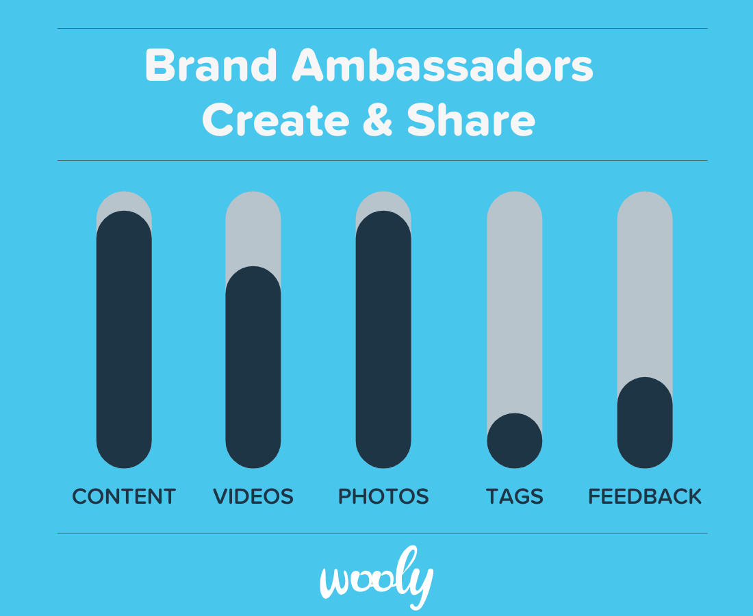 Brand ambassadors create and share photos, videos and content
