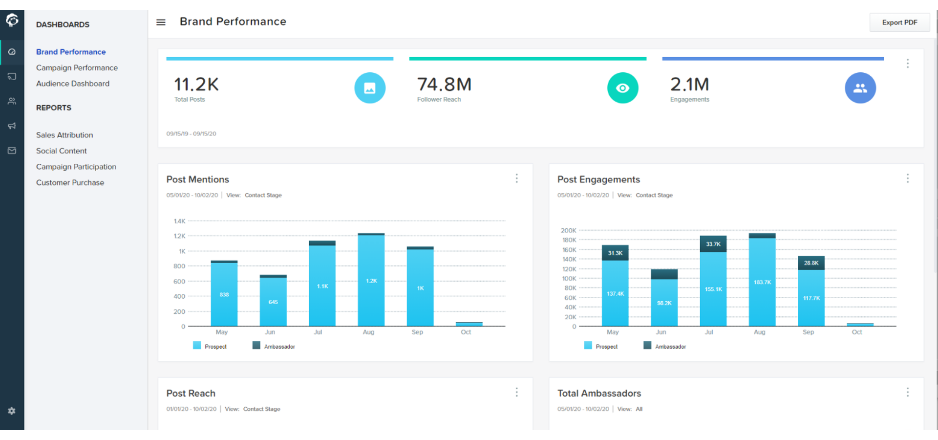 Wooly's current influencer marketing software dashboard