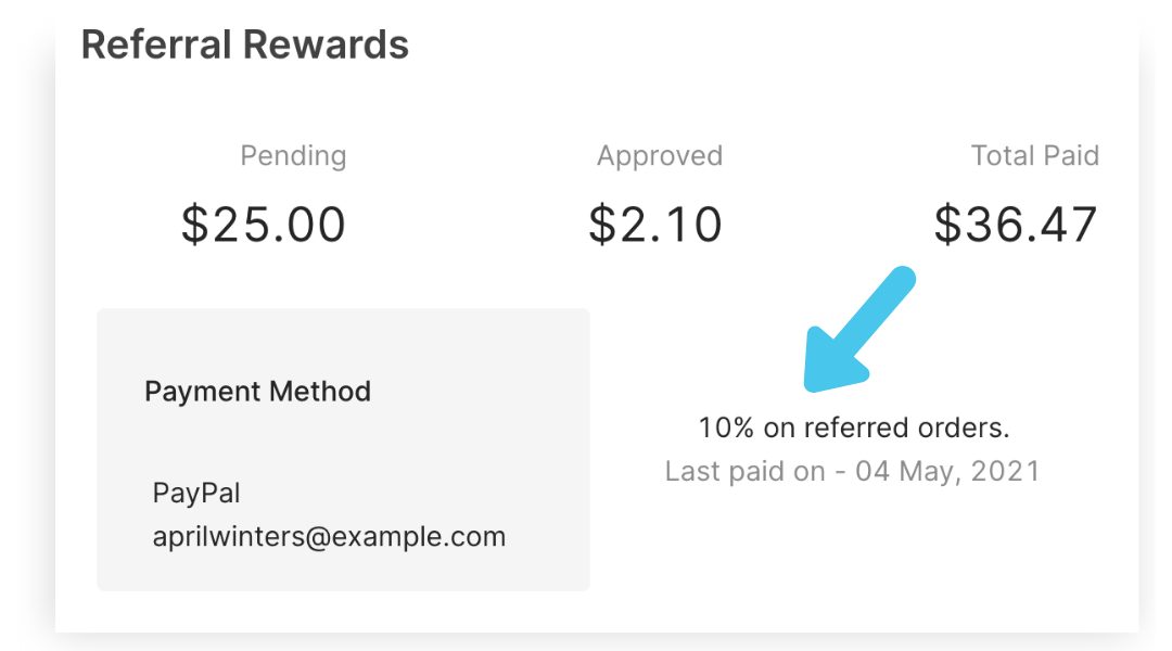 activate and incentivize your influencer community with referral rewards