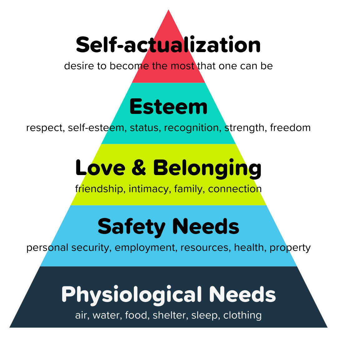 Maslow's hierarchy of needs helps understand why do customer buy products