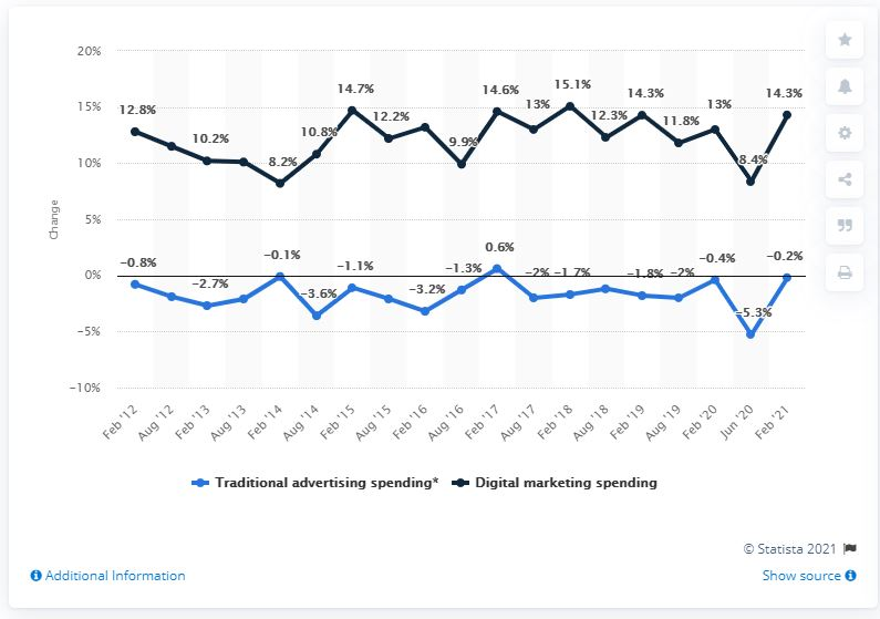 U.S. digital and traditional marketing channels spend from 2012 to 2020 (Statista)