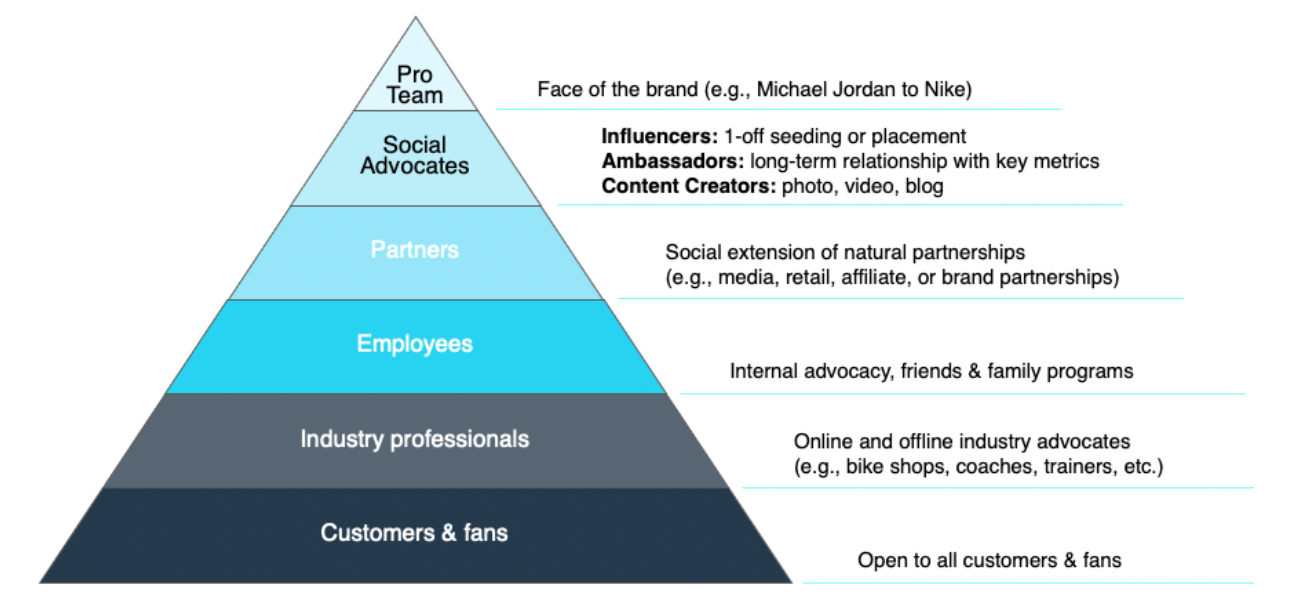 All levels of influence are valuable for brands
