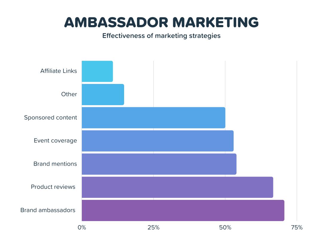 Ambassador marketing is the most effective type of influencer marketing strategy