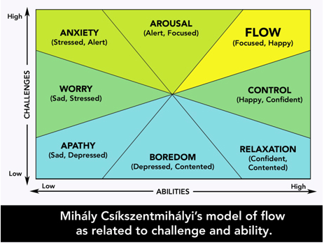 Model of flow related to challenge and ability
