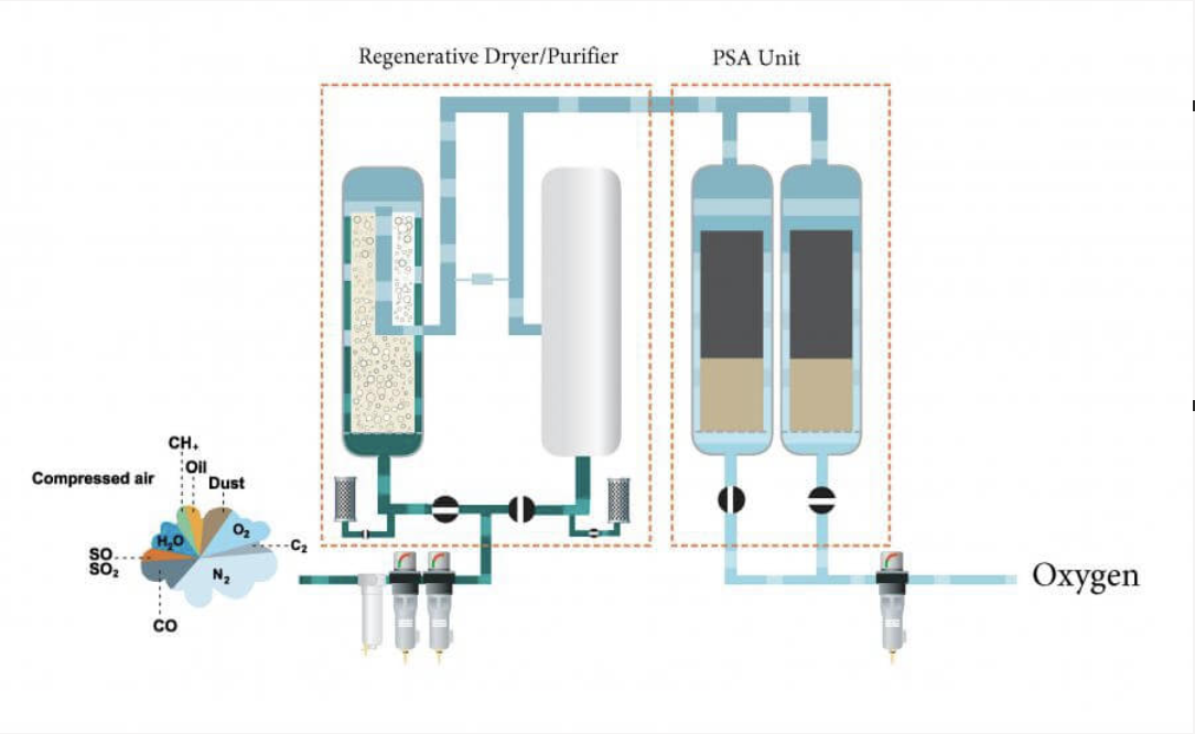 How does an Oxygen Generator work?