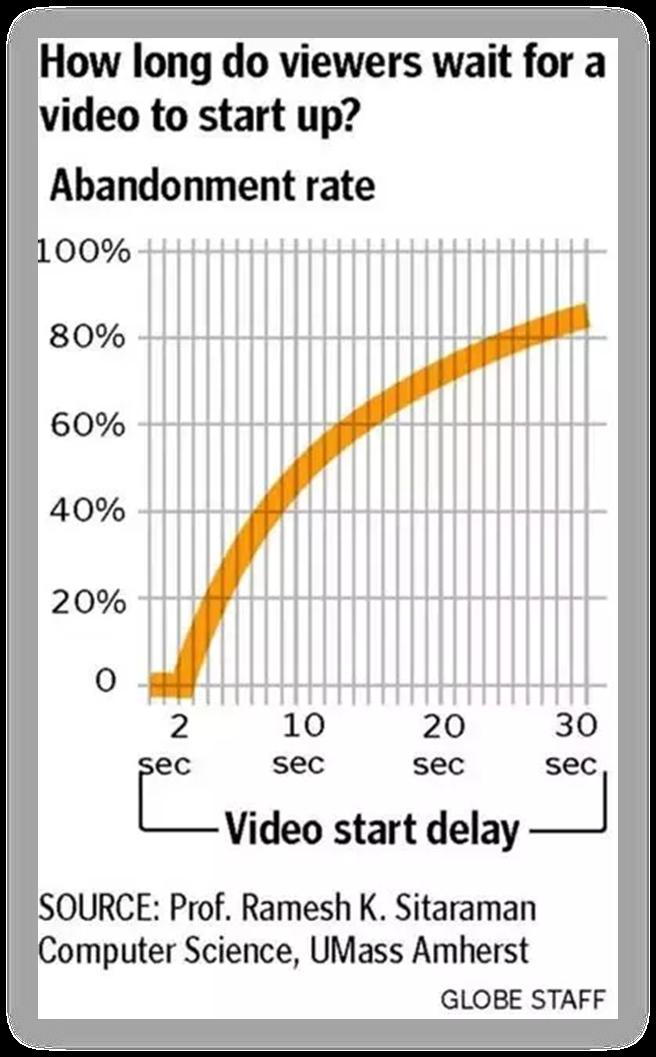 hvor-lang-tid-du-gennemsnitligt-venter-på-en-video-det-loader