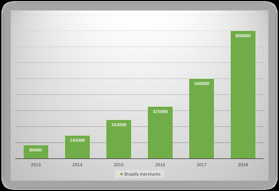 shopify-vækst-kurve