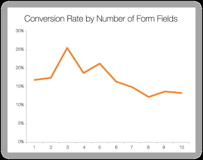 konverteringsrate-antal-formularfelter