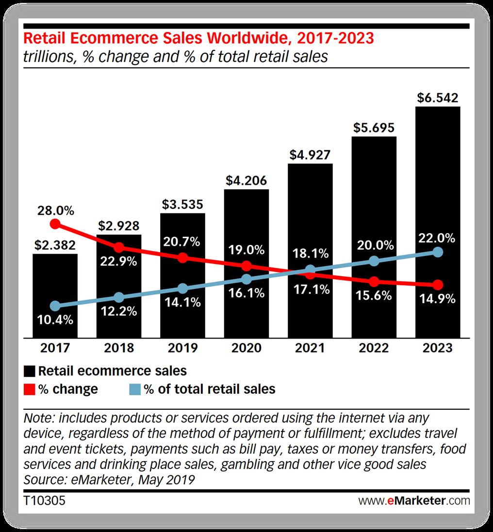 ecommerce-salg-udvikling