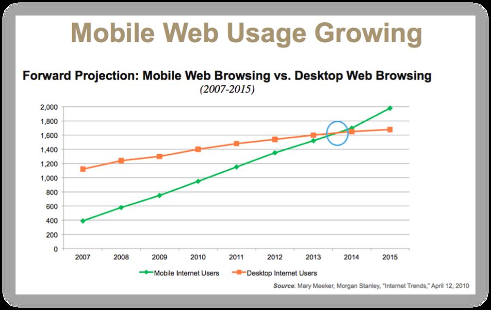 mobil-forbrug-udvikling