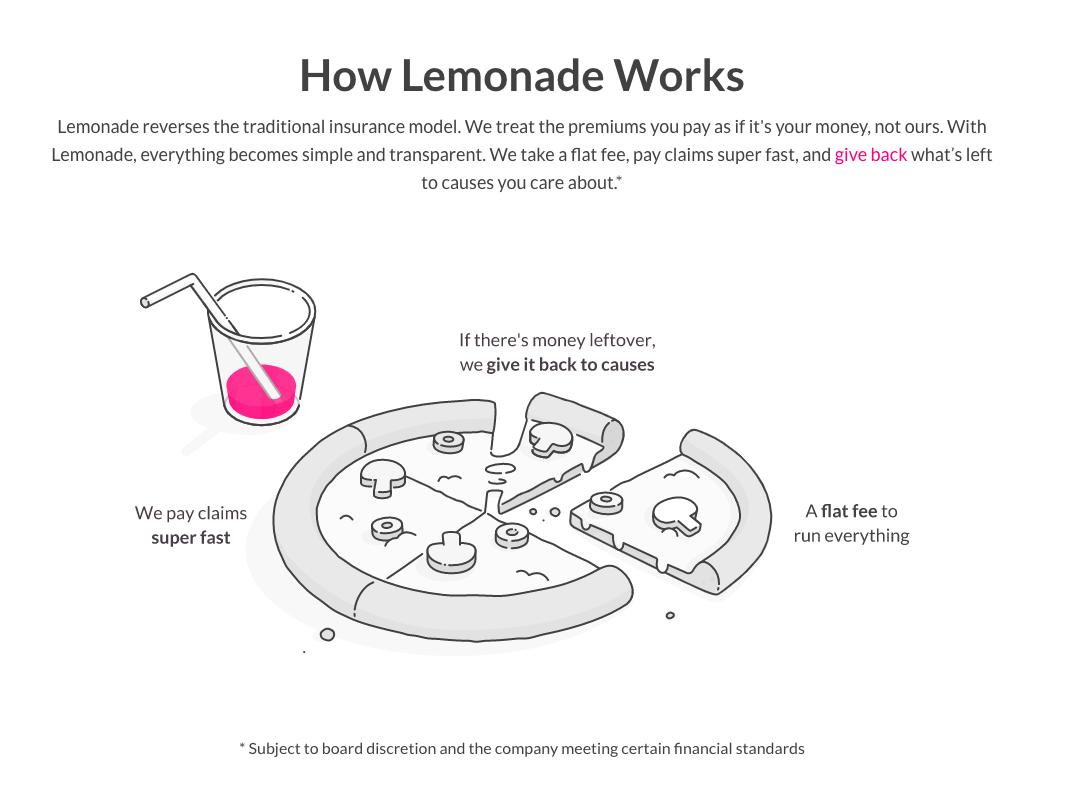 Sådan virker Lemonade