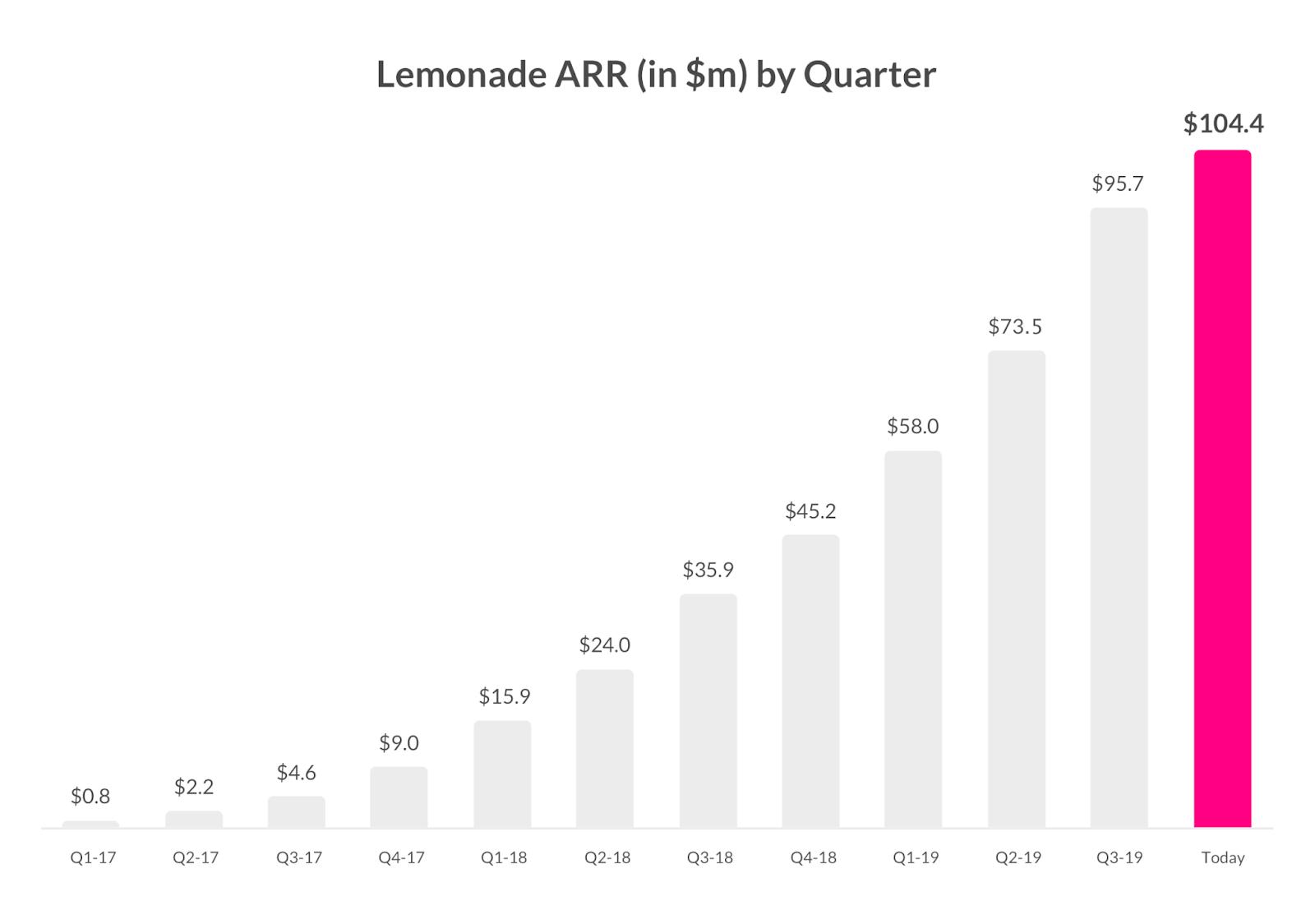 Lemonades annual recurring revenue