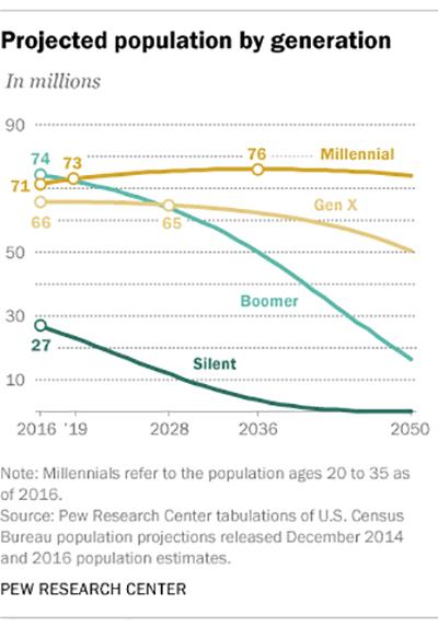 Befolkning per generation