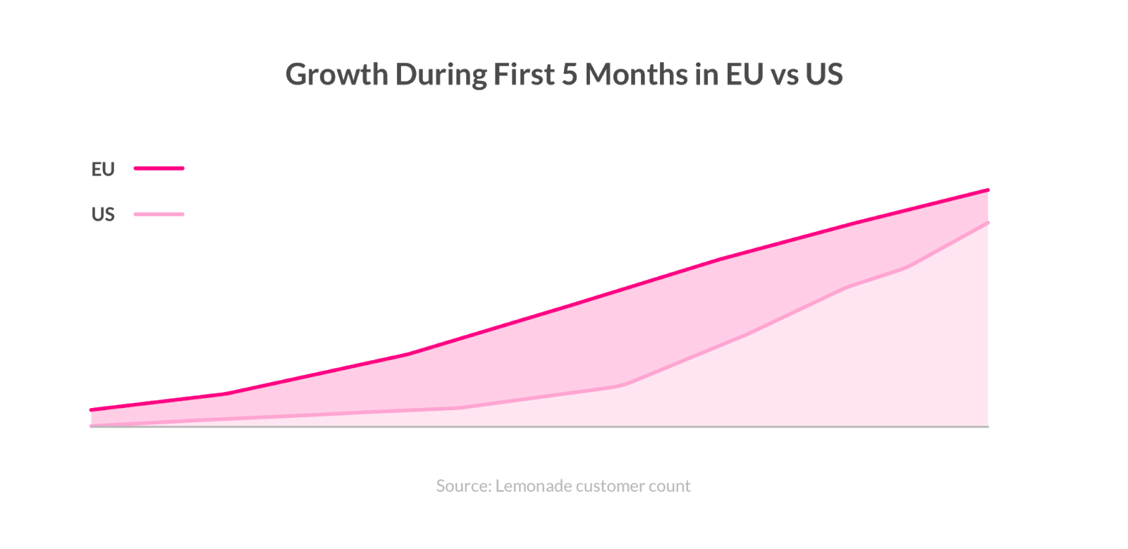 Lemonades vækst de første 5 måneder