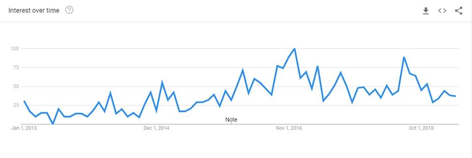 Google trends søgning