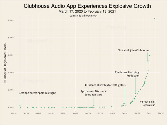 Clubhouse-growth-curve