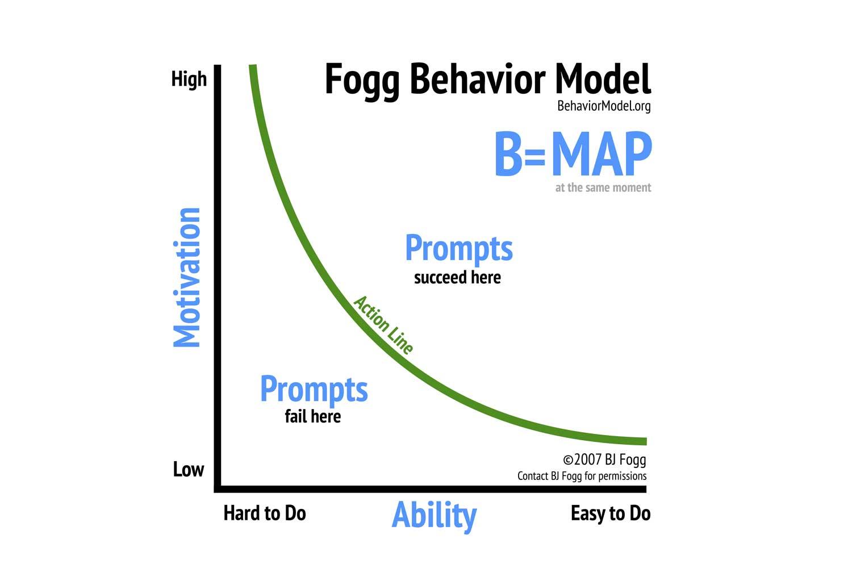 Fogg-Behavior-Modellen