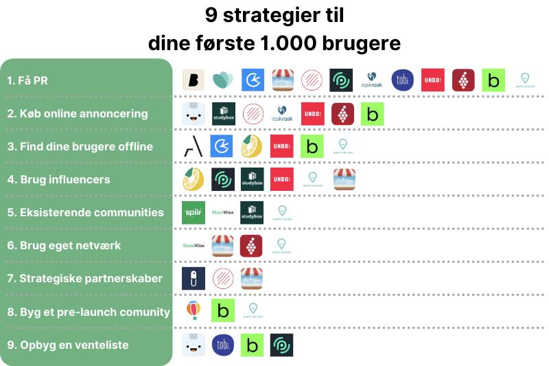 9 strategier til dine første 1000 brugere