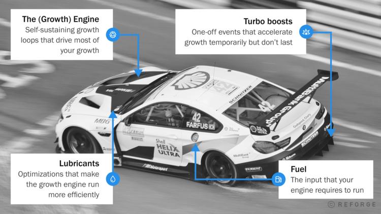 The Racecar Growth Framework
