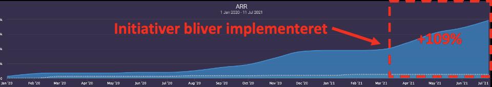 Udvikling i ARR og initiativer implementeret