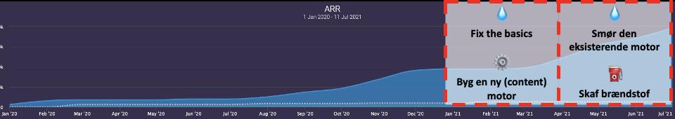 Udvikling i ARR