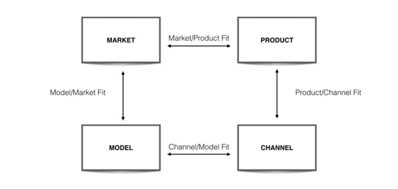 4-Fits Framework