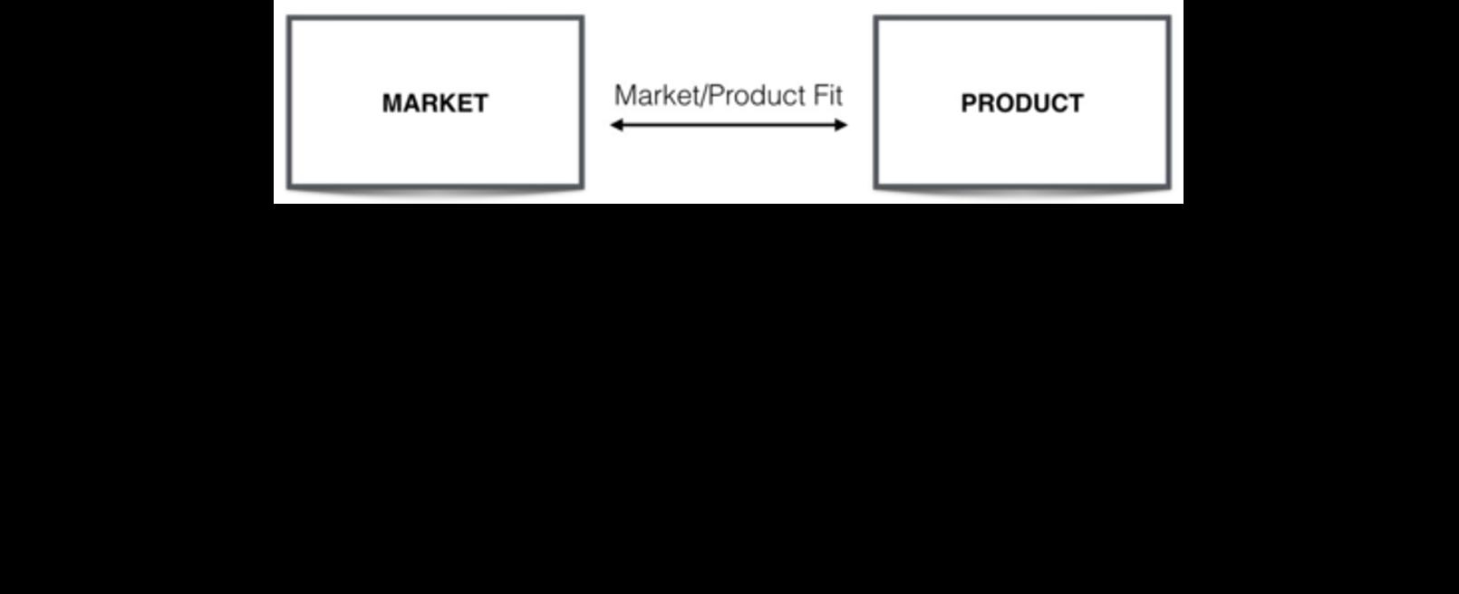 Market/Product Fit