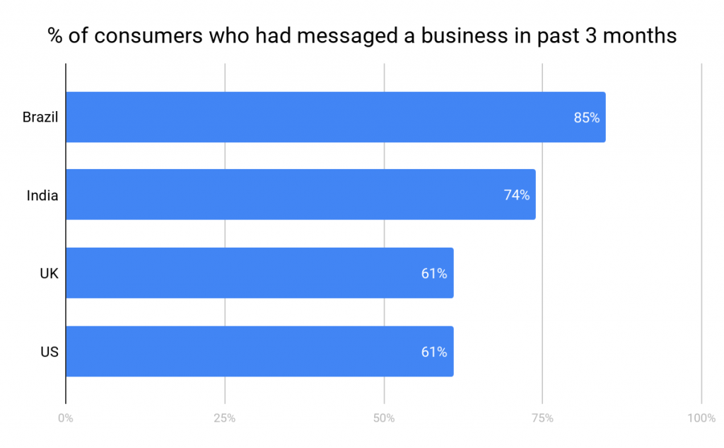 consumers messaged business last 3 months