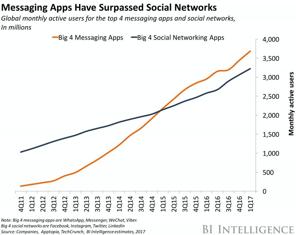 messaging apps surpassed social networks