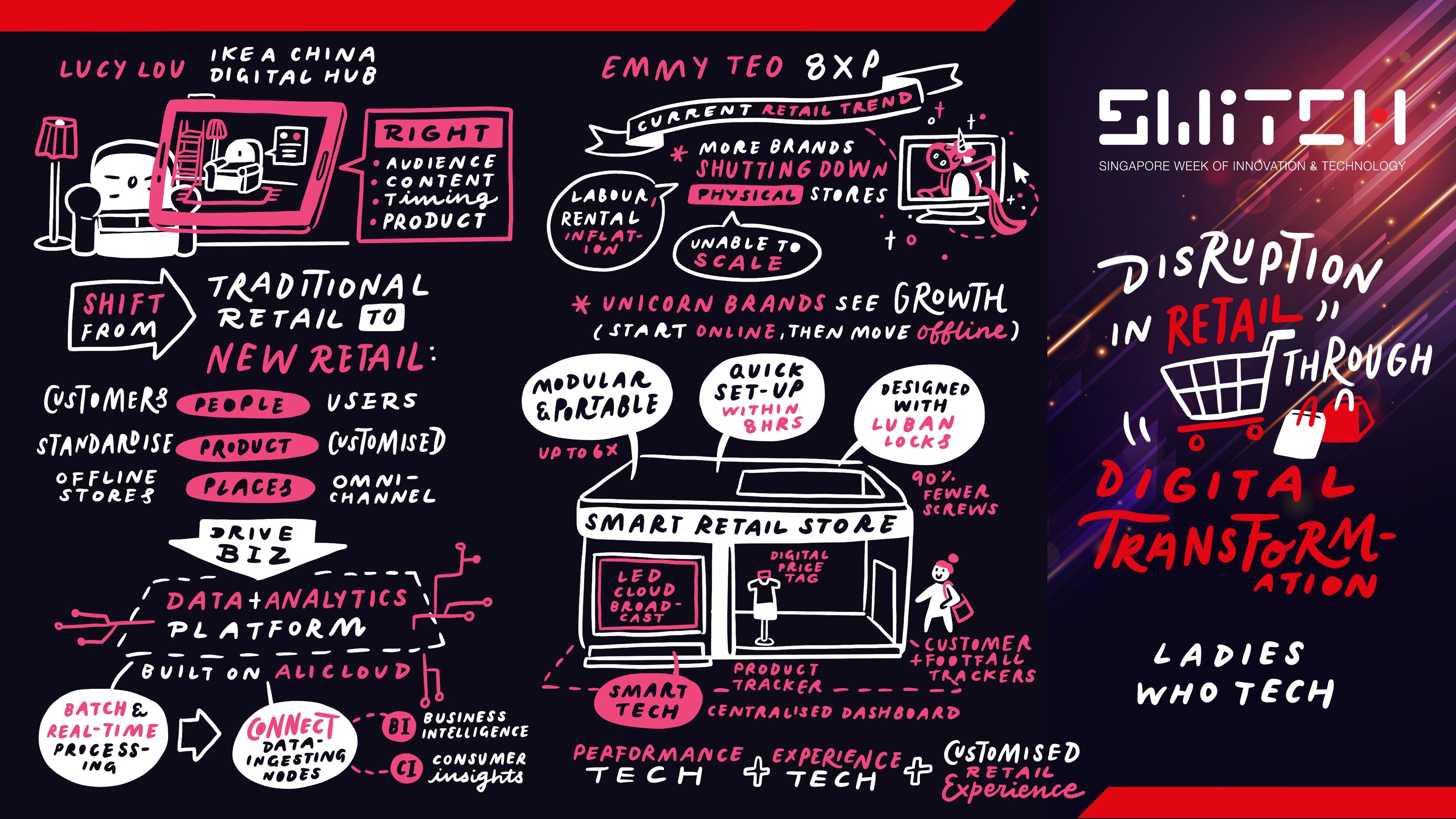 Disruption in Retail through Digital Transformation
