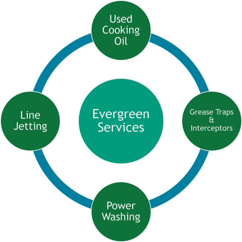 Evergreen Services - Safety and Efficiency are critical in achieving restaurant operational excellence
