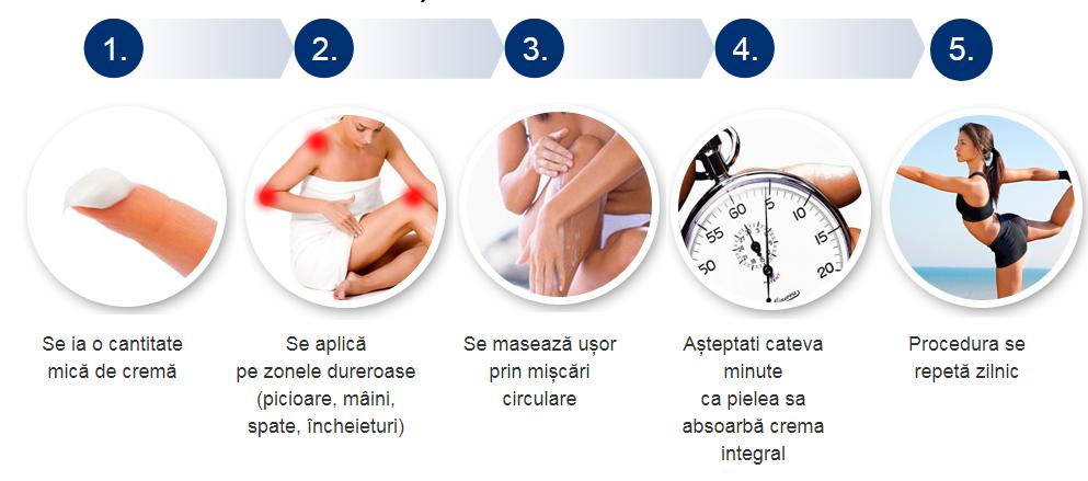 ceas de durere articulară)