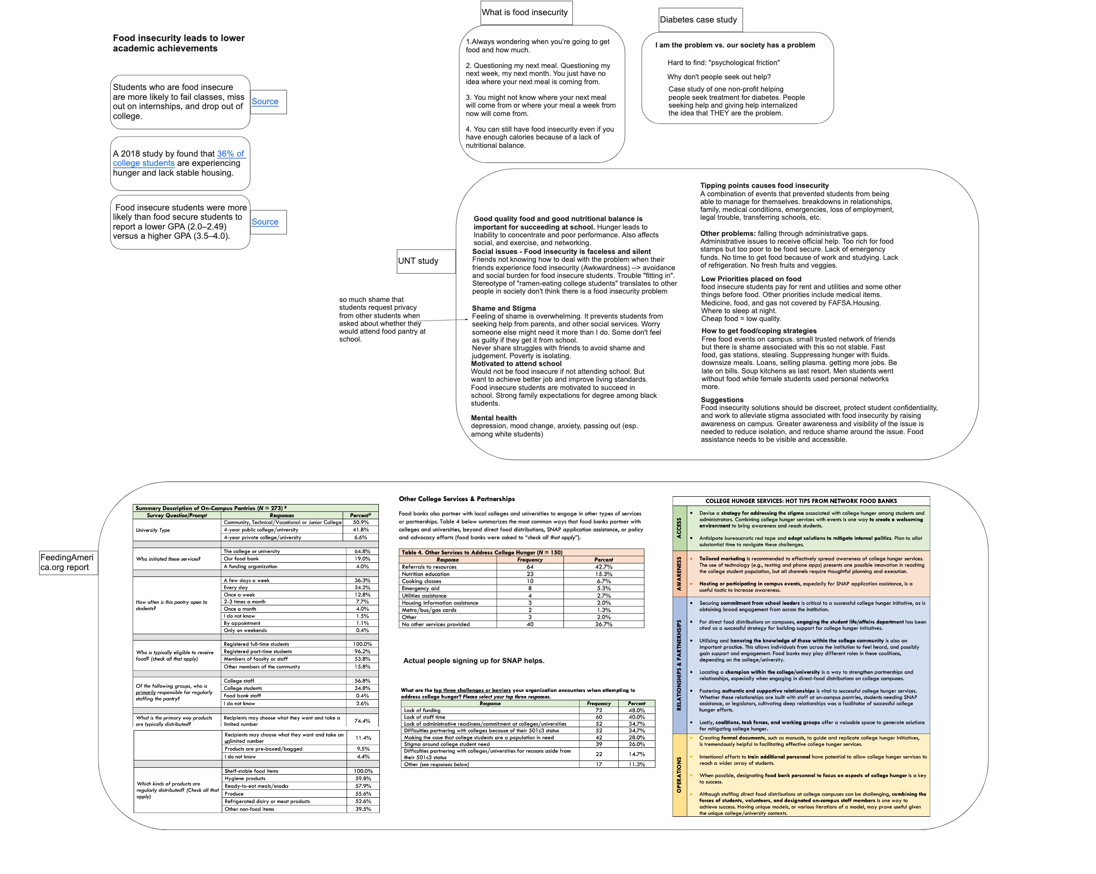 Summary of secondary research. A screenshot from the Miro that we used.