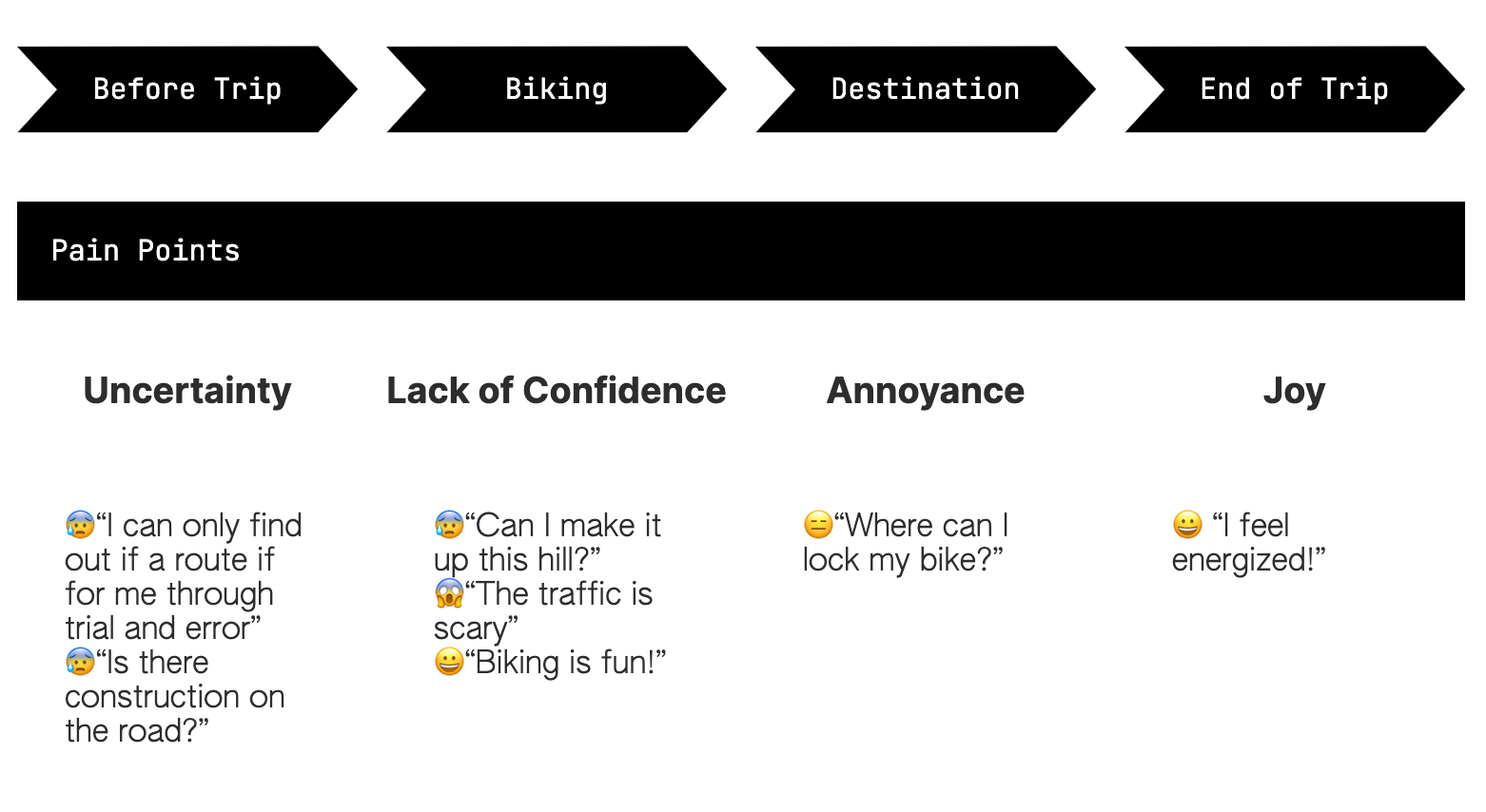 "Journey map detailing before trip, biking, destination, and end of trip. It shows the feeling along the trip: ""uncertainty"" ""lack of confidence"" ""annoyance"" and ""joy"". In uncertainty, it shows the quote ""I can only find out if a rout is for me through trial and error"" and ""is there construction on the road"". In ""lack of confidence"" it says "" Can I make it up this hill?"" and ""the traffic is scary"" and ""biking is fun"". In Annoyance it says "" where can I park my bike?"" in ""joy"" it says ""I feel energized""."