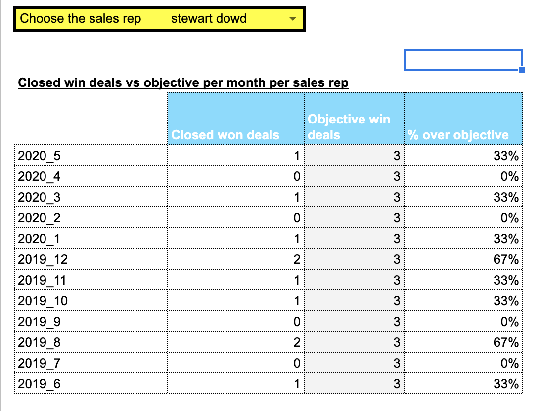 Sales metrics Hubspot Google sheets, closed