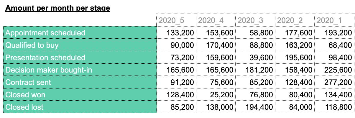 Sales metrics Hubspot Google sheets, amount per month