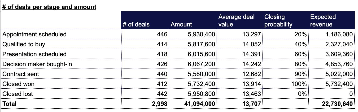 Sales metrics Hubspot Google sheets, deals