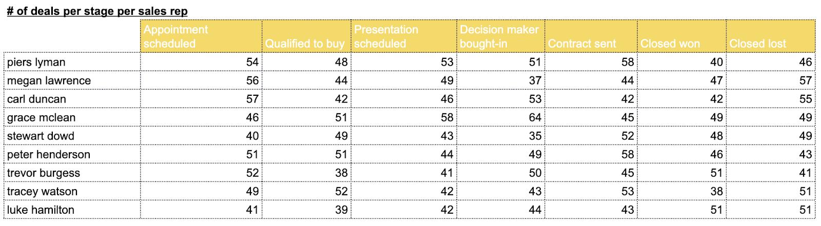 Sales metrics Hubspot Google sheets, per stage/rep
