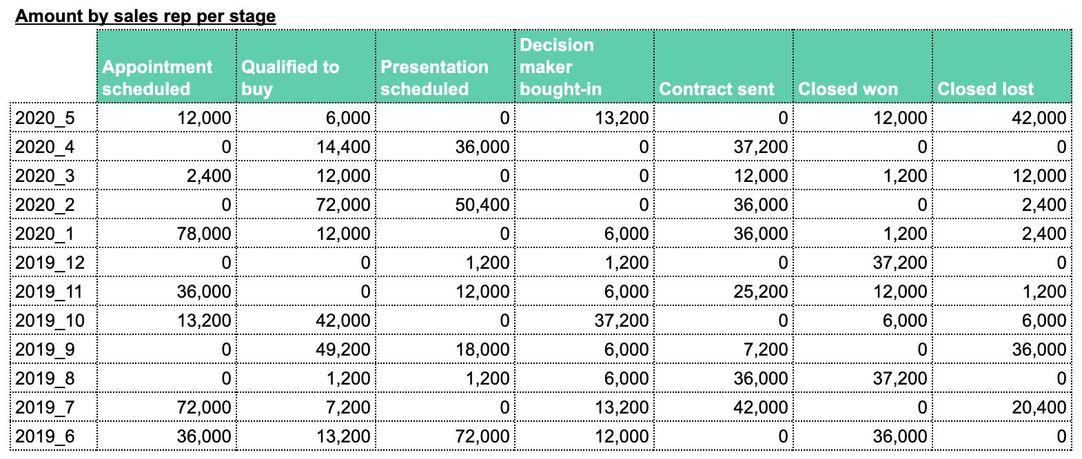 Sales metrics Hubspot Google sheets amount per stage/rep
