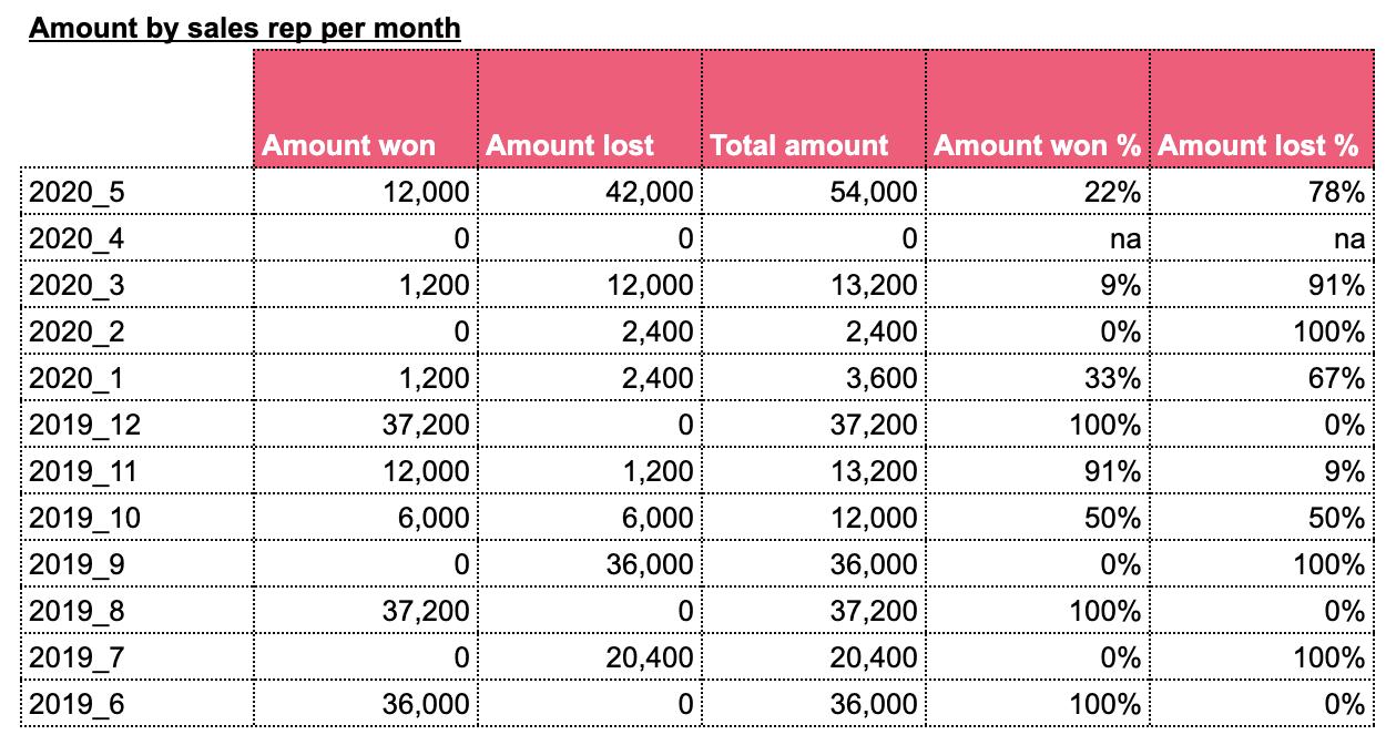 Sales metrics Hubspot Google sheets, per rep