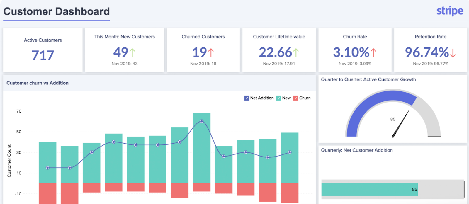 zoho analytics Interface
