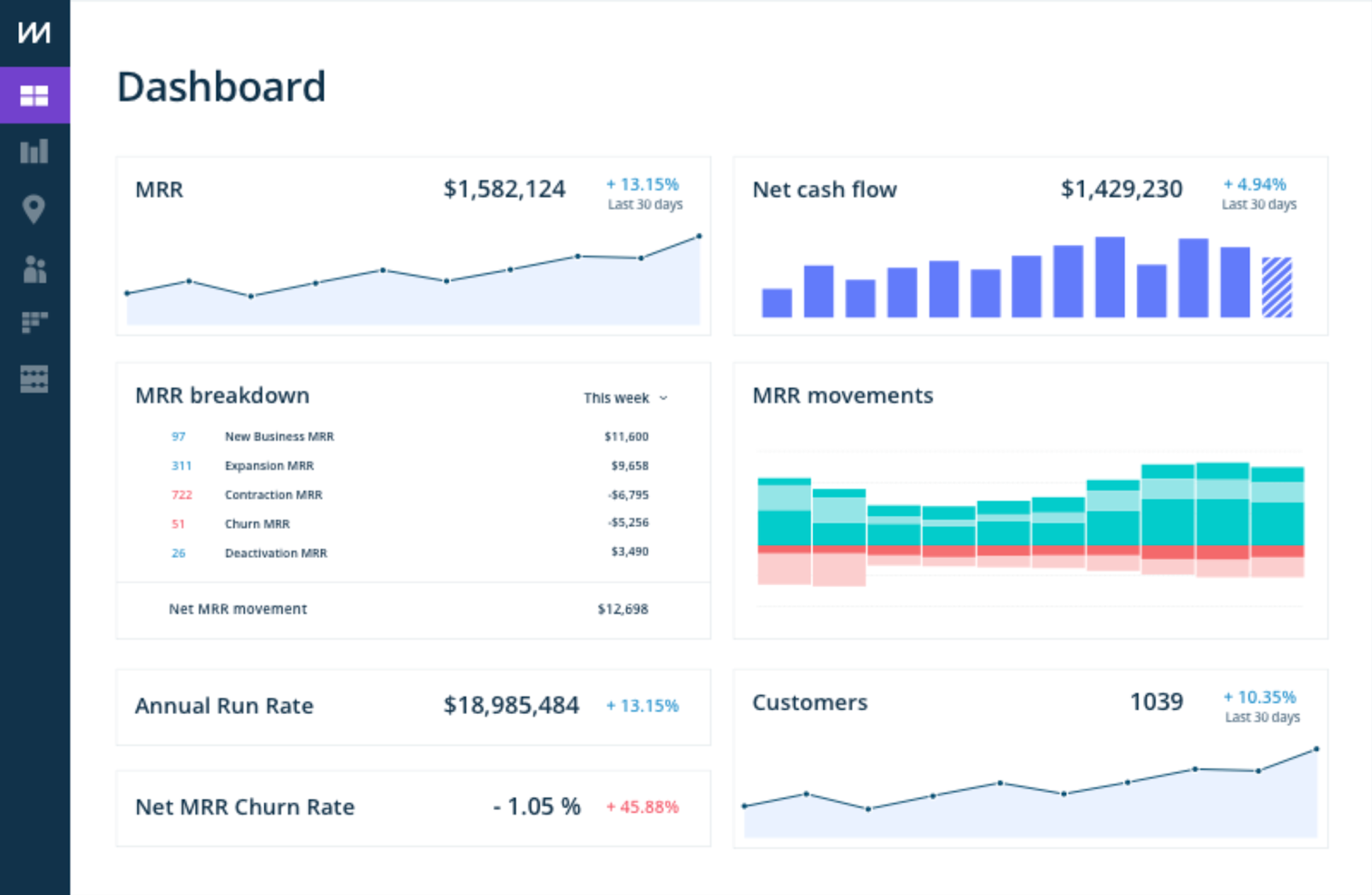 chartmogul Interface