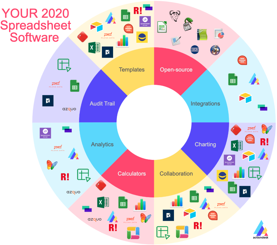Infographics of Spreadsheet Softwares in 2020